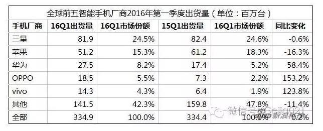 手机销售统计