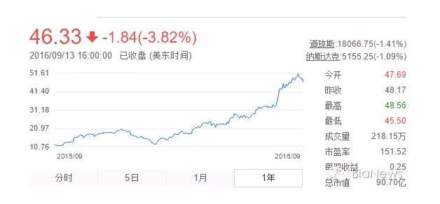 微博股价图