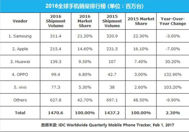 2016全球手机排行榜